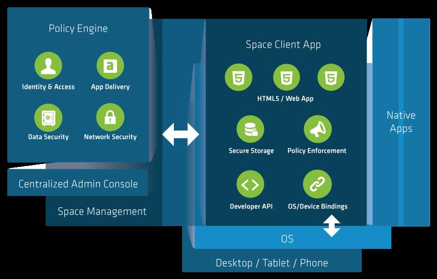 sencha space diagram mobile device management