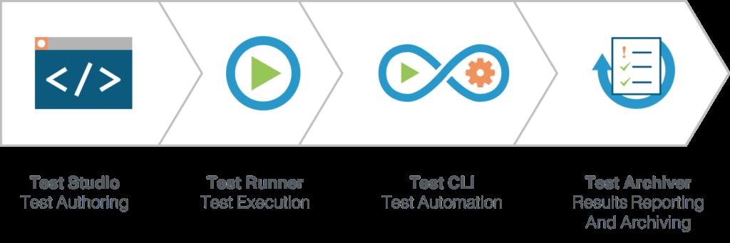 Sencha Test Components