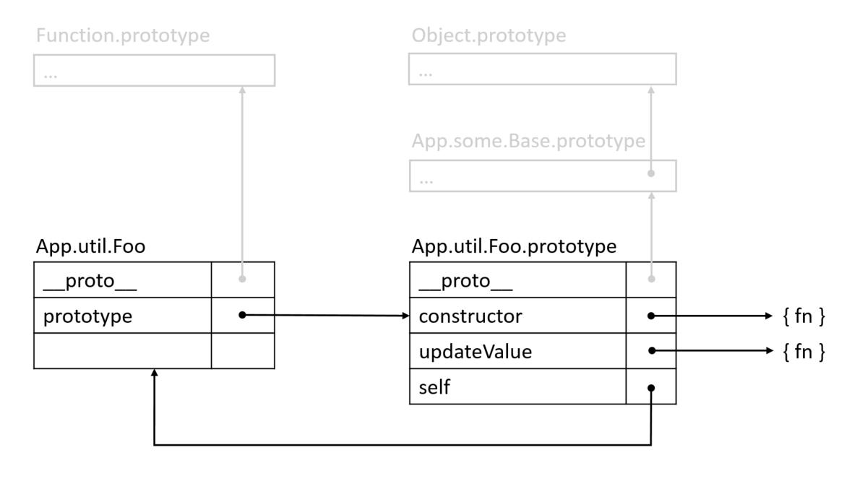 Ext js and es201567 modernizing the ext js class system sencha class declarations part 1 ccuart Image collections