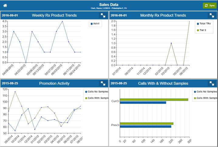 Sales Data and Activity Widgets