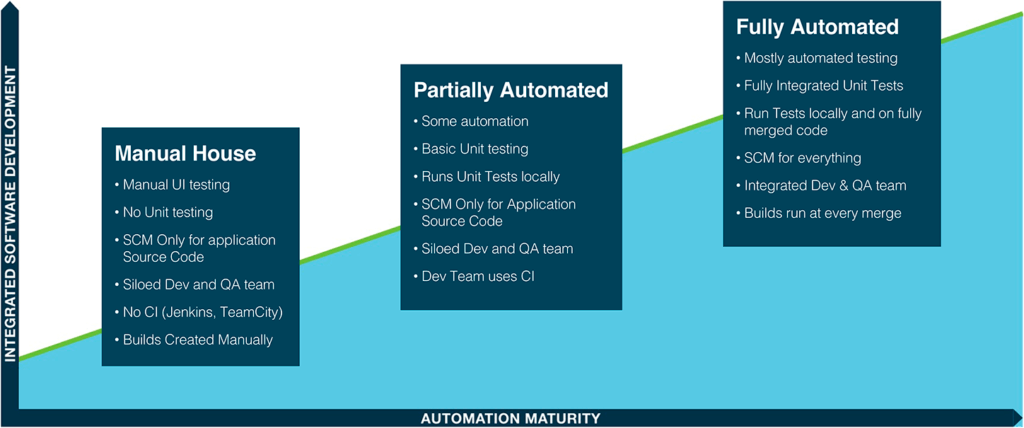 Sencha Web Application Testing Maturity Model