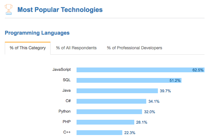 Stack Overflow Developer Survey 2017 - Most Popular Technologies