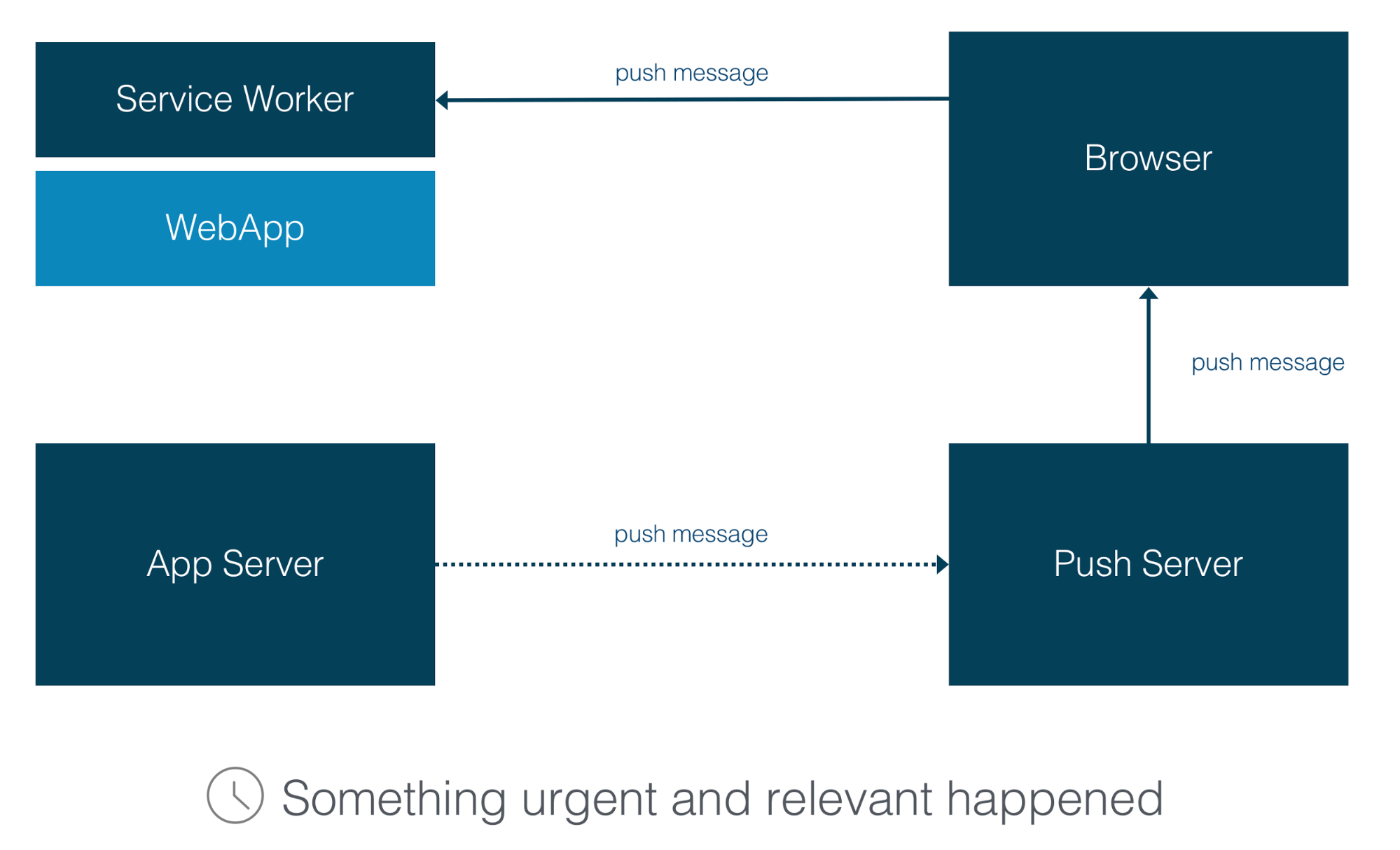 Using Push Notifications for Web Applications - Sencha com