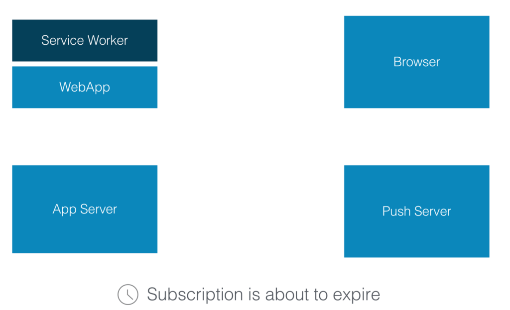 Web Push Notifications - Subscription Expiration
