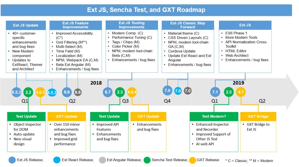 Sencha Product Roadmap – as of November 2017