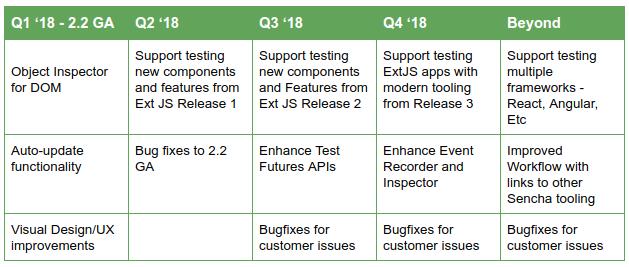Sencha Test Roadmap