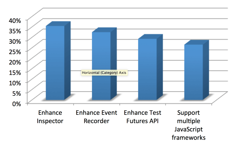 Priority for Sencha Test features