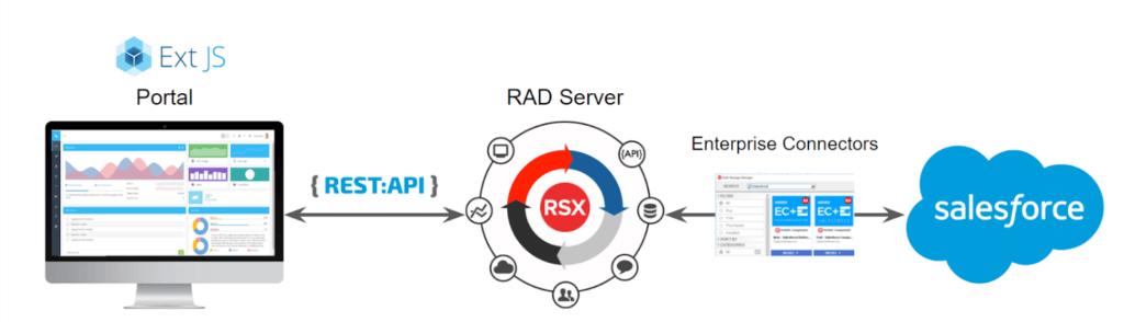 Using Ext JS at Idera, Inc  - Sencha com