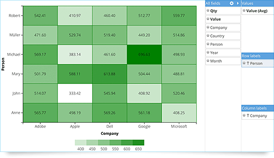 Sencha Ext JS Data Visualization