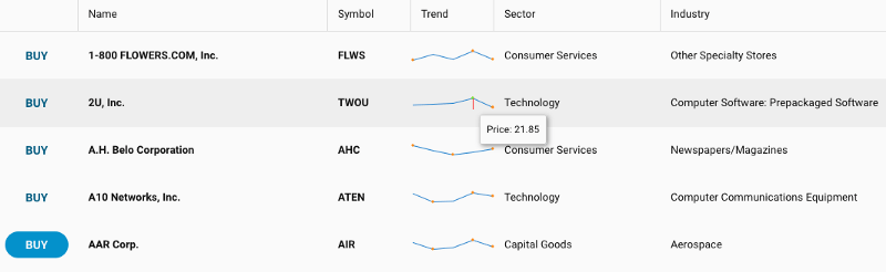 Trends Chart in a Grid