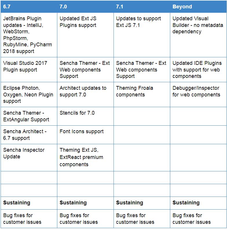 Sencha Roadmap Update - Sencha com