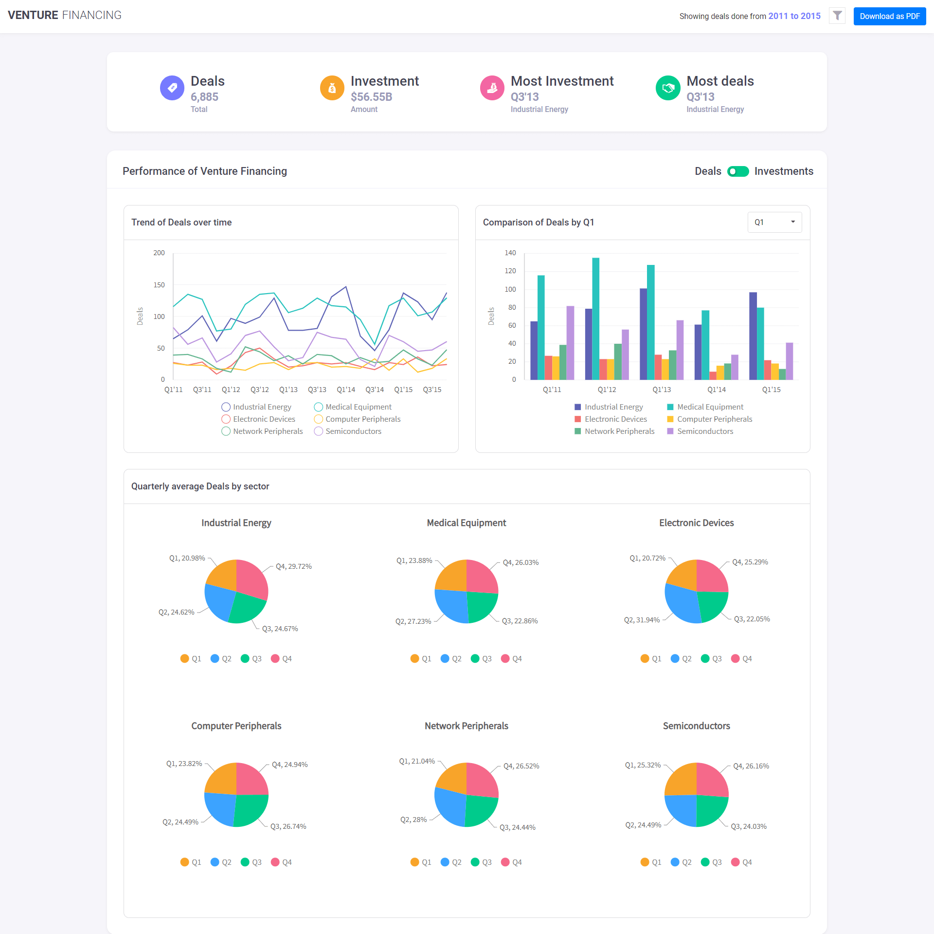 How To Build Powerful Venture Financing Dashboards With FusionCharts And Angular